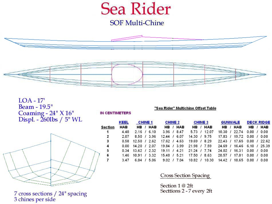 Offsets Sea Rider